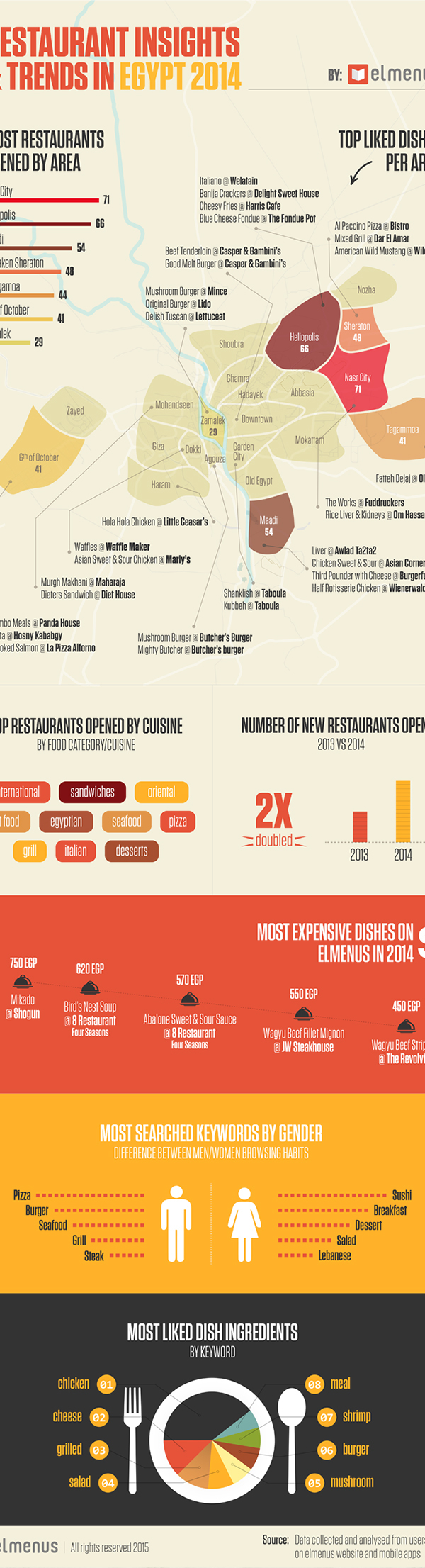 Restaurant insights trends in egypt on pantone