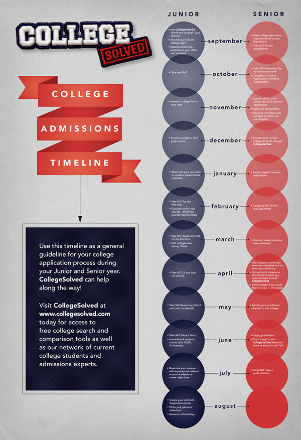 Starting college apps?