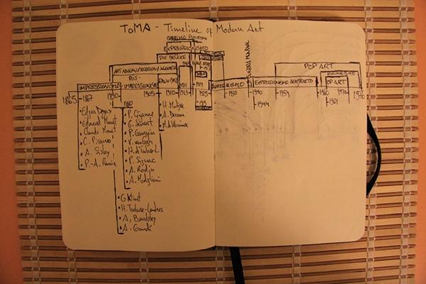 information visualization timeline modern art modern art art history artists infographic