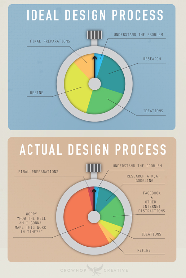 The Design Process Infographic On Behance