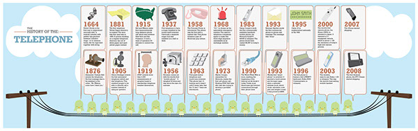 history of the telephone Learn about the telephone's humble beginnings and the people who helped it  become one of the most used devices today.