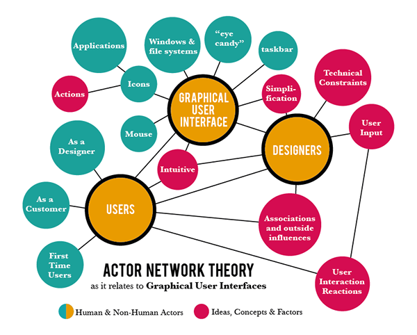 understanding the relationships between science and technology with actor network theory ant Casper bruun jensen studies actor network theory, anthropology of science  we turn to science and technology studies.