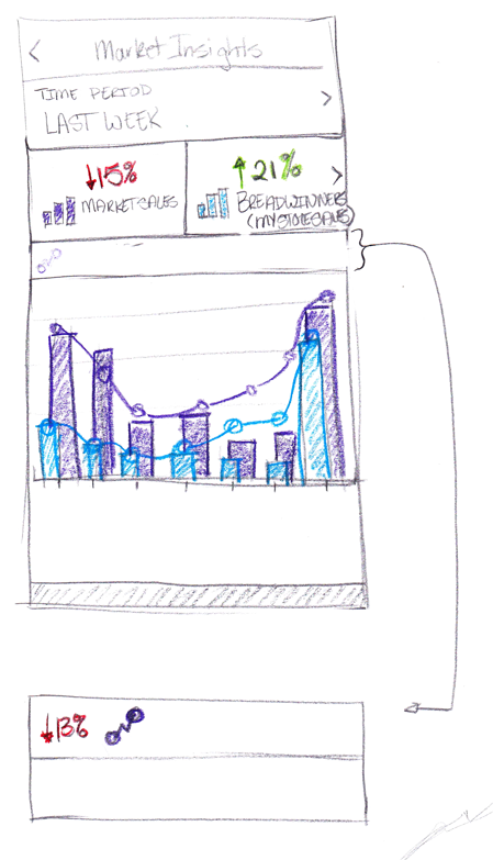 Drawer sketch showing bar graph