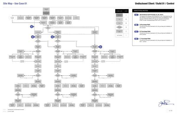 unit blog post 2 site maps a website hierarchy sonali sikder540001 - Omnigraffle Sitemap Generator