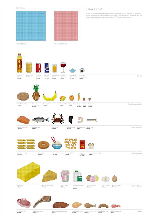 Calories Per Bit Pixel Art Food Information Graphic On Behance