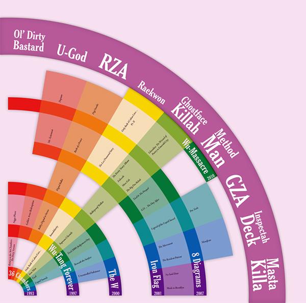 wu-tang wu tang infographics infographs