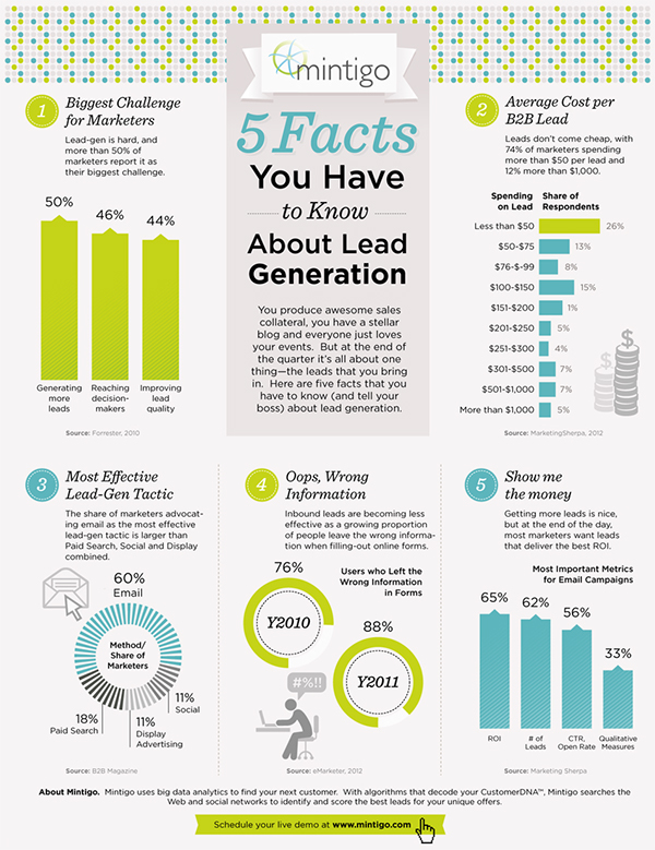 Lead Generation Infographic Lead Generation Infographic on