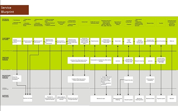 Business model for j atkinson co uk on behance service blueprint interlinking a the coffee wonderland b j atkinson co store and c the music room malvernweather Choice Image