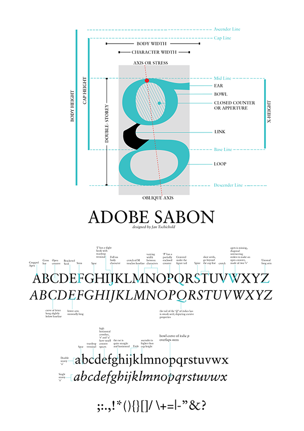 Sabon Anatomy And Type Illustration On Behance