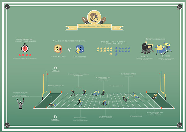 American Football for Beginners - Infographic (Part 1) on Behance