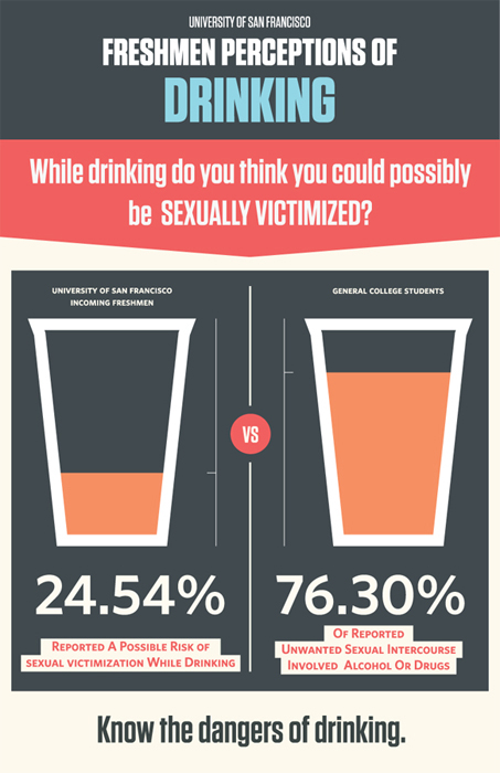 the effects of alcohol in college Women are more vulnerable than men to alcohol's effects,  women and alcohol  women constitute more than half of alcohol abusers among college students.