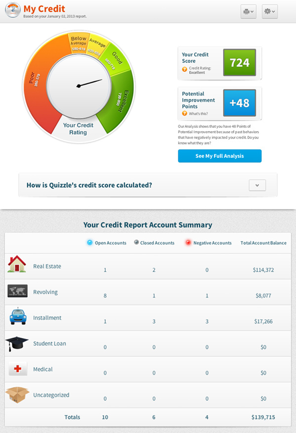 How to Read And Interpret Your Credit Score  The Balance