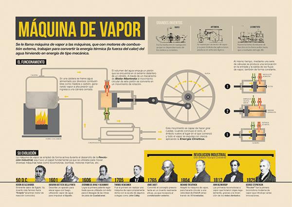 Infograf a m quina de vapor on behance for Infografia arquitectura