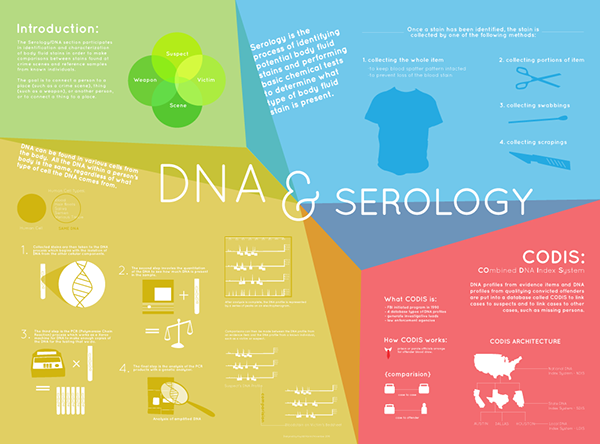 Apd Forensic Science Division Infographic Posters On Behance
