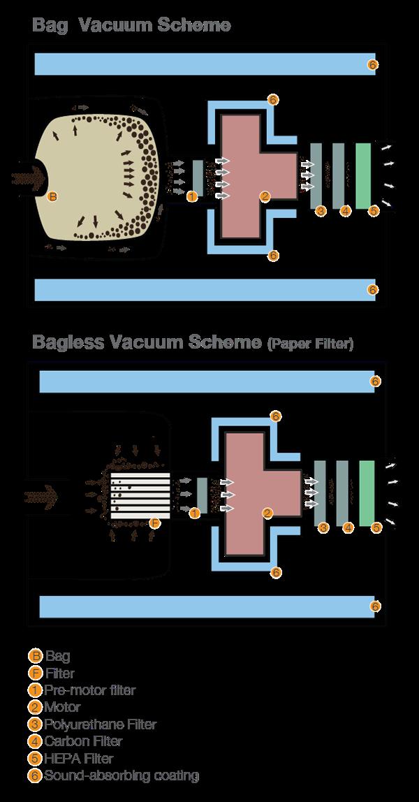 diagram of cyclonic chip vacuum