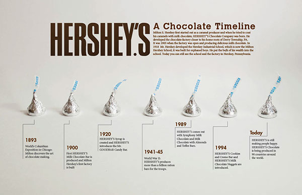 the history of the hersheys chocolate company essay Essays - largest database and an american icon for its chocolate bar the hershey company the hershey company 1 history and overview the first hershey's.