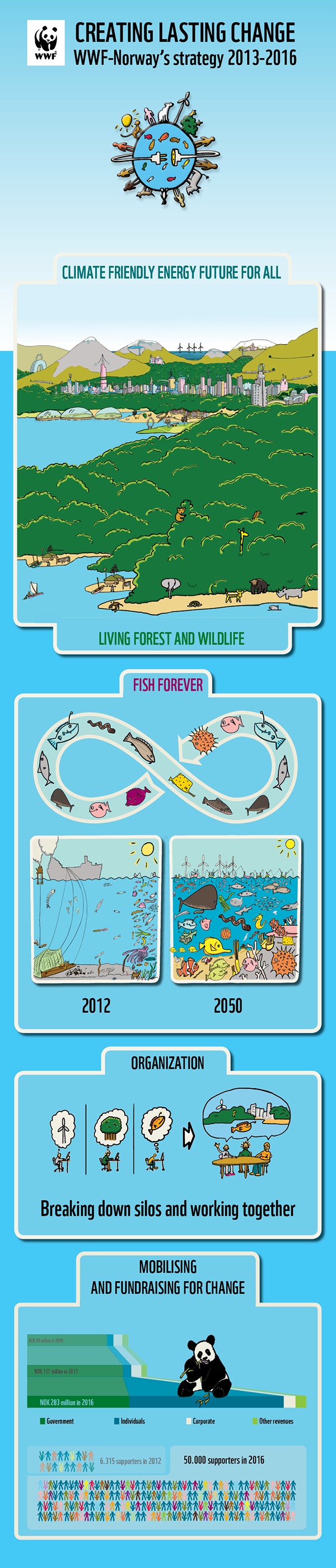 Illustrations commissoned by WWF-Norway. on Behance