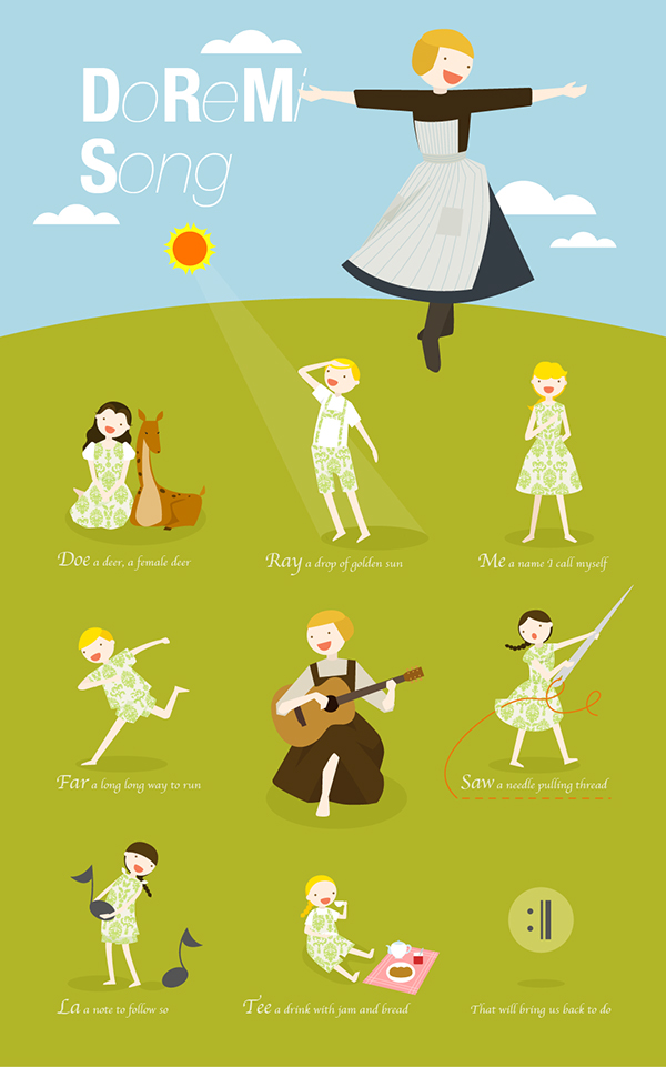 Sound of Music - DoReMi song on Behance