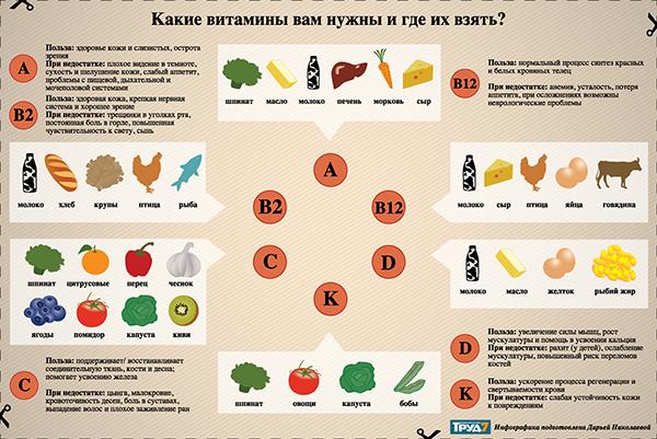 В каком виде лучше усваивается витамин д