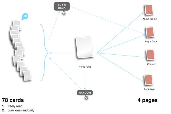 Web user experience Interface ui design