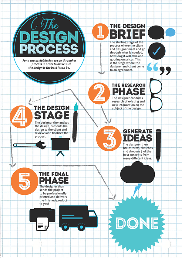 The design process infographic on behance for Kitchen design brief example