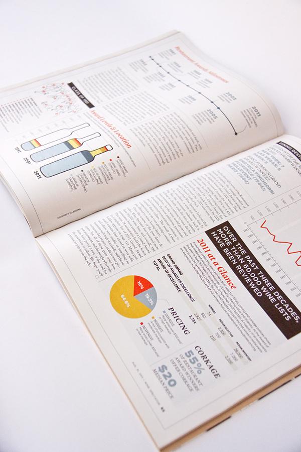 editorial  Magazine   infographics Charts Graphs