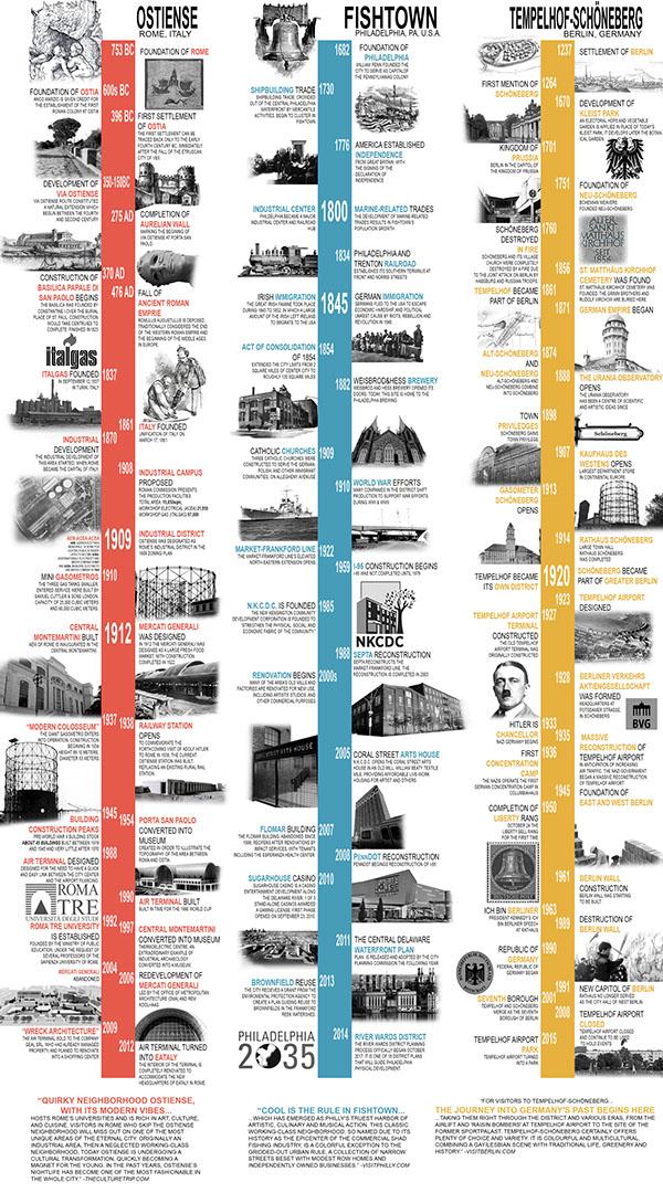 Royalbank history timeline zoom meetings