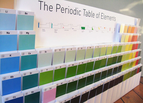 Periodic Table Elements Project Ideas Periodic Table of Elements