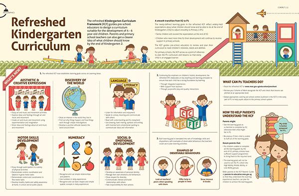 kindergarten curiiculum Compre o livro the kindergarten curriculum na amazoncombr: confira as ofertas para livros em inglês e importados.