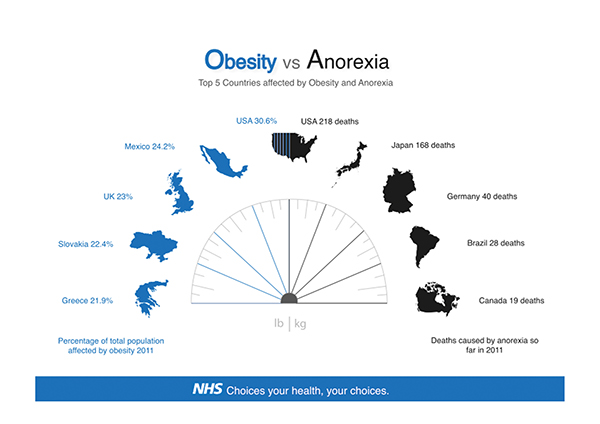 anorexia in addition to being overweight comparison