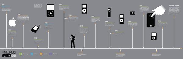 Apple iPod Concept Map & Timeline on Behance