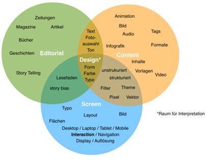 Screen Design content design Venn Diagramm Education definition
