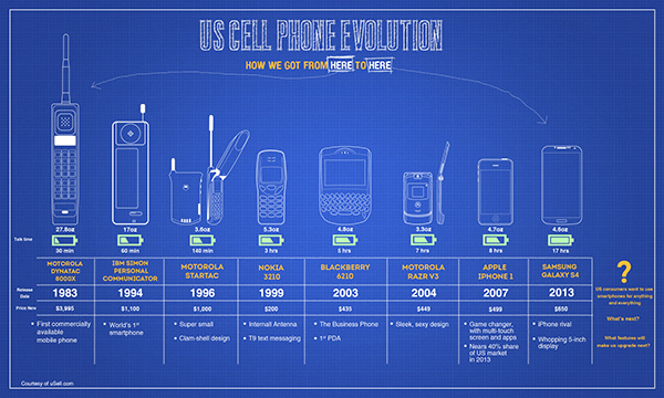 Mobile Phone Evolution Infographic on Behance  Cell Phone Evolution Years