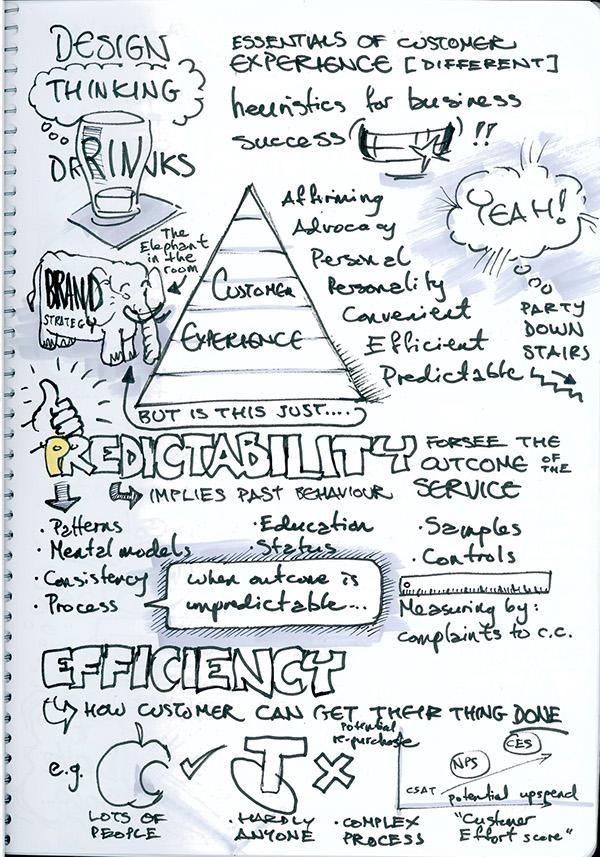 sketchnotes   design thinking drinks   aug 2011 on behance