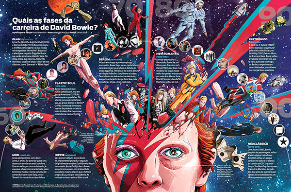 David Bowie - Revista Mundo Estranho by Juliana Caro