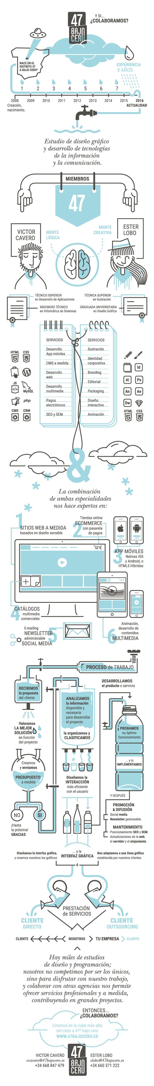 infografia diseño informacion Diseño editorial diseño gráfico diseño ilustración iconográfica