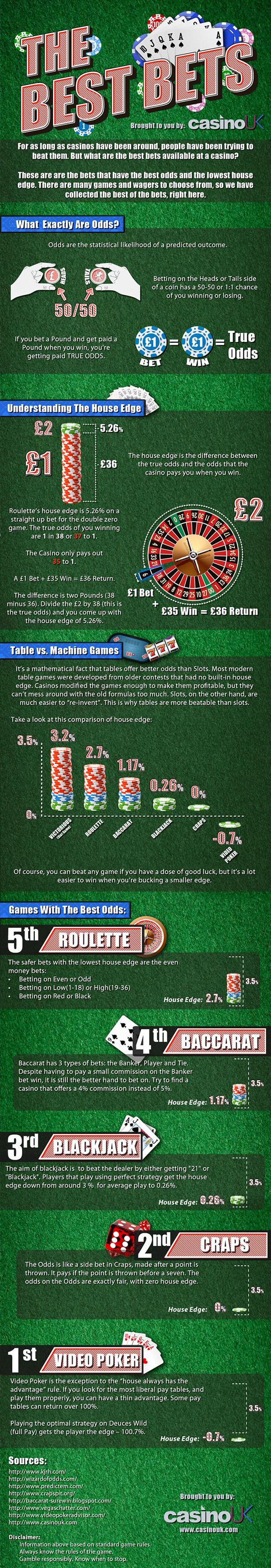 Understanding gambling odds casino rama concert tickerts