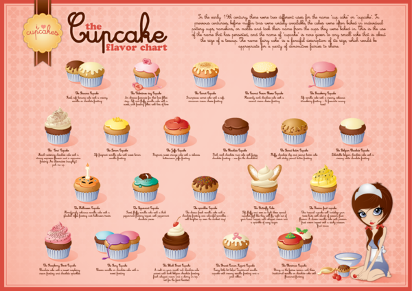 List Of Different Cake Flavors