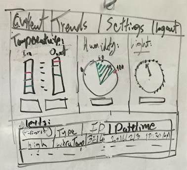 greenhouse analyze trends