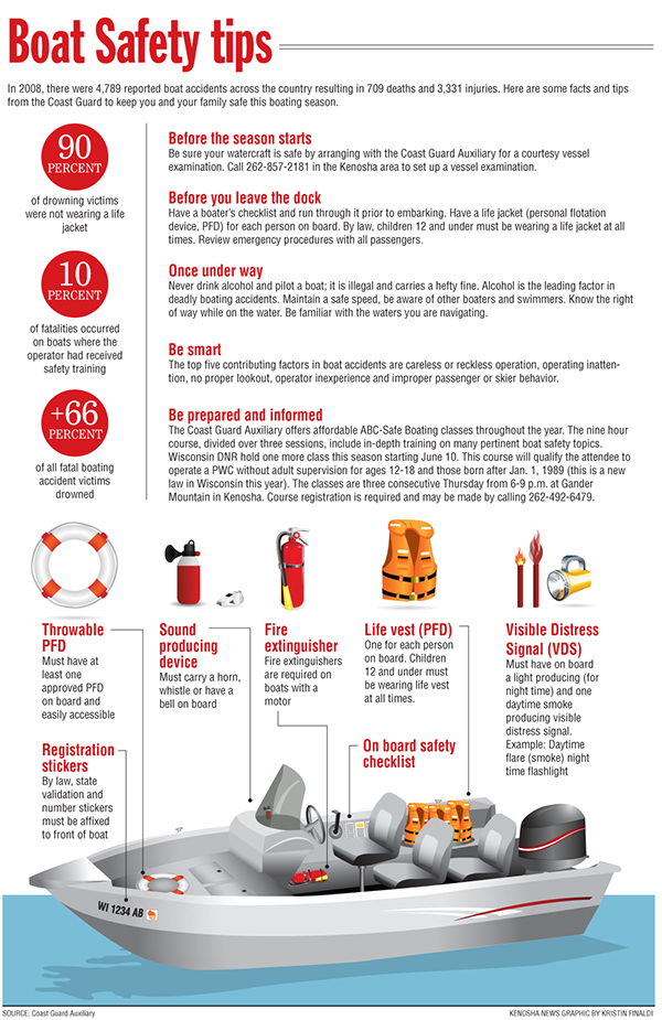 Boat Safety Infographic