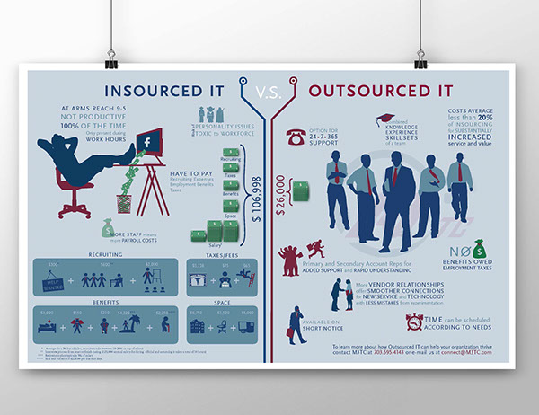 Outsourcing And Insourcing : Infographic insourcing vs outsourcing it on behance