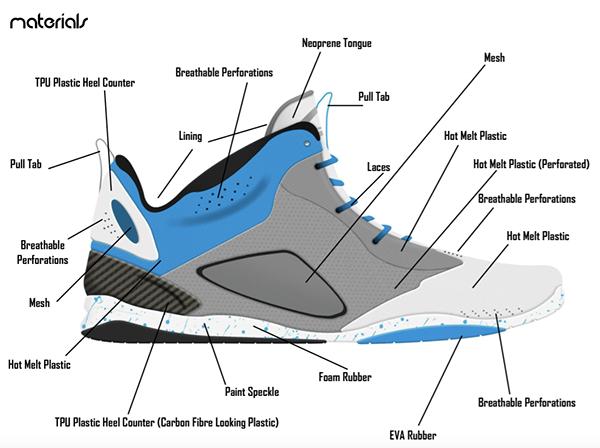 Howeconcepts Hybrid Basketball Sneaker On Behance