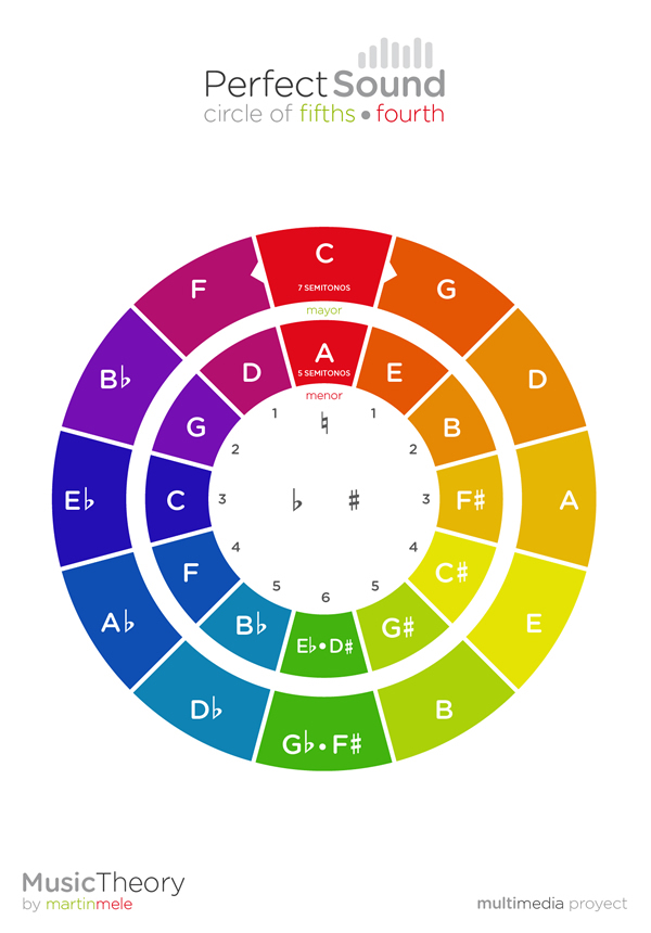 martin mele circle of fifths poster