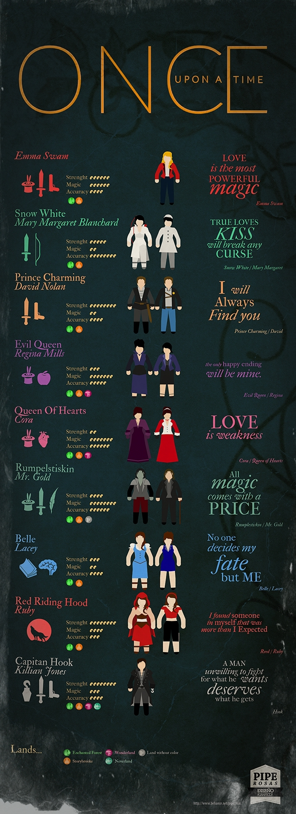 Infograf a once upon a time on behance - Dallas tv show family tree ...