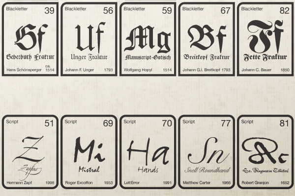 Periodic table of typefaces on behance prints source files and other periodic table of typeface related goodies are available here urtaz Images