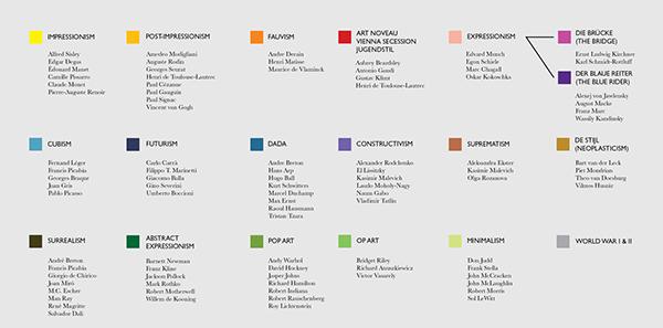 ToMA - Timeline of Modern Art on Behance