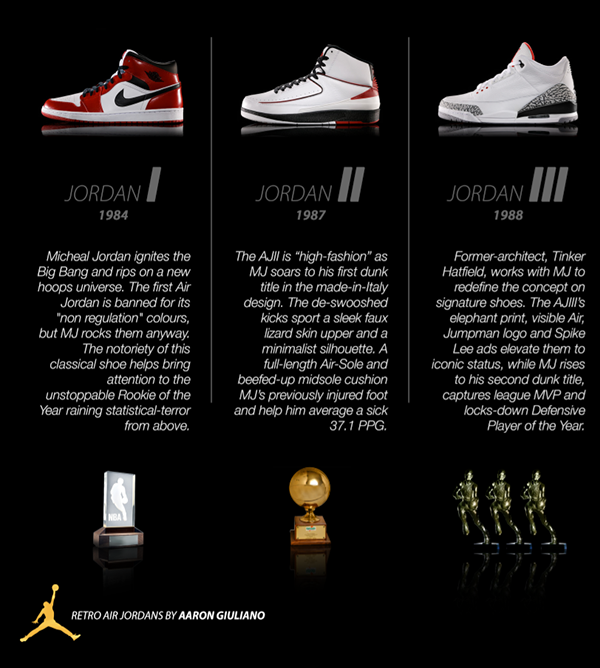 air jordan shoes timeline