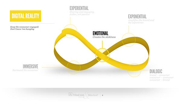 digital agency credentials presentation pdf