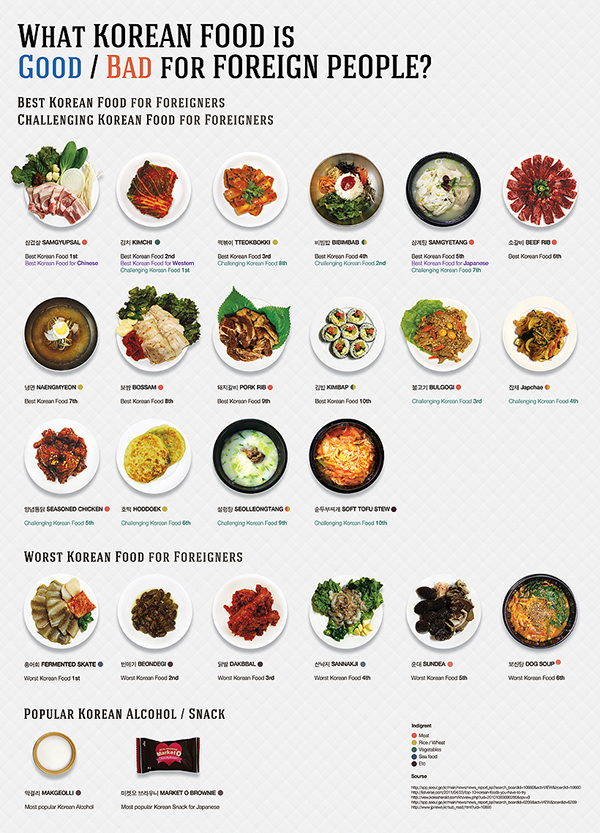 Best Korean Food For Foreigners