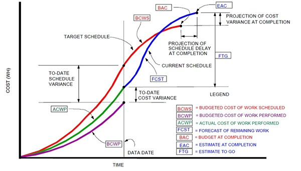 Cost control technic for construction projects on behance for Value curve analysis template